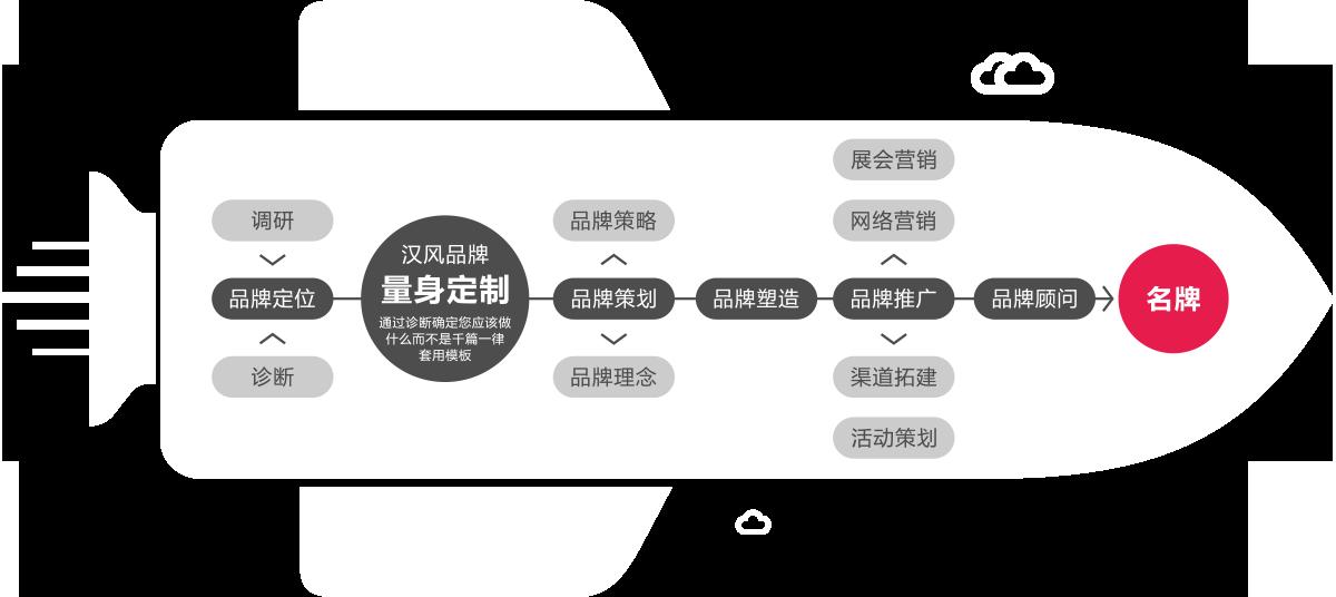 企业品牌设计定位