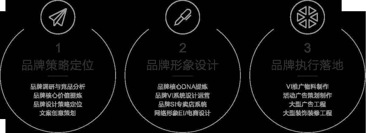 企业品牌设计三部曲