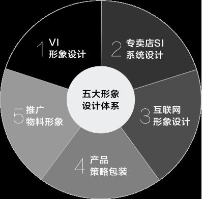 品牌设计五大核心体系